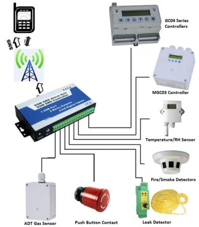 GSM Remote Controller & Alarm System